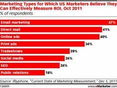 Marketing Effectiveness #ROI