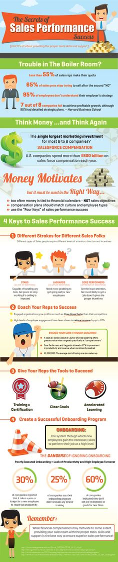 Secrets of Sales Performance Success [Infographic] Sales And Marketing, Marketing Digital, Business Marketing, Insurance Marketing, Online Marketing, Business Planning, Business Tips, Business Infographics, Successful Business