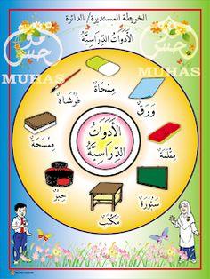 I THINK BAHASA ARAB: PETA I THINK BAHASA ARAB Body Parts Preschool, Arabic Alphabet For Kids, Arabic Lessons, Beautiful Arabic Words, Arabic Language, Learning Arabic, Learning Resources, Peta, Clip Art