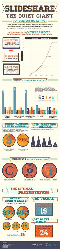 Slideshare Infografik. Vergleich von Slideshar. LinkedIn und Facebook im B2B Content Marketing. Erstaunliche Ergebnisse!