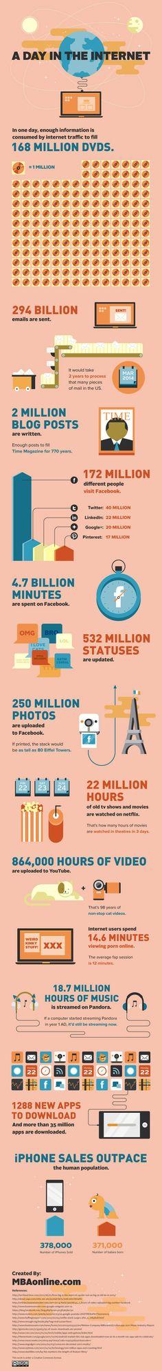 infografico-um-dia-pela-internet