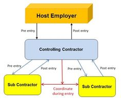 New Rules for Confined Spaces In Construction Jim Rogers, Confined Space, Construction, Spaces, Building