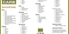 120 Zero Carb Foods List + (ALMOST) Zero Carb Foods