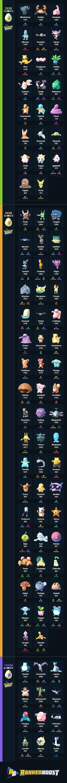 Pokemon GO Egg Hatching Chart (Updated 7/27/2017).