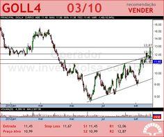 GOL - GOLL4 - 03/10/2012 #GOLL4 #analises #bovespa