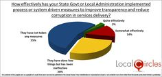 India Corruption Survey Indians paid bribes in the last one year Google Maps App, Last One, Karnataka, First Year