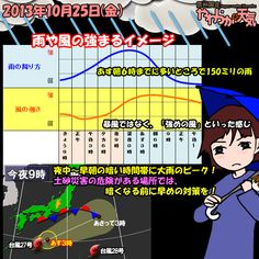 きょう(25日)の天気は「夕方から風雨強まる」。日中は雨が降ったり止んだりで、止んでいる時間も長い。夕方から次第に雨脚が強まり、激しい雷雨のおそれも。今夜からあす朝にかけては台風の接近で雨や風が強まる見通し。土砂災害に要注意