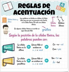 Spanish Grammar, Spanish Language Learning, Spanish Teacher, Spanish Classroom, Teaching Spanish, Spanish Worksheets, Kids Math Worksheets, Spanish Anchor Charts, Learn To Speak Spanish