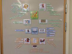Kunskapskraven för svenska (åk 6) uppsatta i klassrummet. Jag brukar plocka med mig de kkpkrav som är aktuella för en lektion och sätta upp vid lektionsplaneringen som jag har på tavlan. I samband med detta förklarar och konkretiserar jag även kkpkraven. Big 5, Gallery Wall, Frame, Home Decor, Picture Frame, Decoration Home, Room Decor, Frames, Hoop