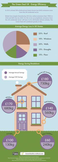 [The Green Deal UK - Energy Efficiency]    http://visual.ly/green-deal-uk-energy-efficiency