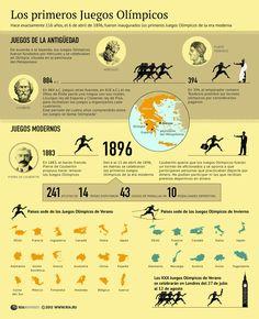 Pequeña historia de los Juegos Olímpicos #infografia