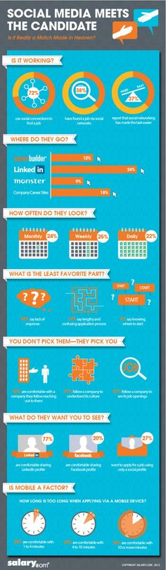 This infographic takes a look at how job seekers utilize social media tools in their job search!