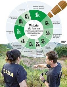 Às vésperas de completar um ano da maior tragédia ambiental do Brasil, a chuva volta a ser motivo de preocupação na área onde a barragem de Fundão se rompeu, em Mariana, região Central. Balanço apresentado ontem pelo Ibama aponta atraso nas obras de contenção dos rejeitos, que podem ser carregados e poluir mais uma vez o rio Doce. (26/10/2016) #Ibama #Samarco #MeioAmbiente #Infográfico #Infografia #HojeEmDia