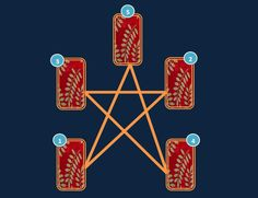 Ask the Cartouche: The five pointed star spread  The five star spread...