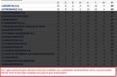 Lider kim? Beşiktaş mı? F.Bahçe mi? - NTVSpor.net
