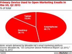 Mobile has surpassed desktop as the device used to open the greatest percentage of email marketing messages in the US, according to Movable ...