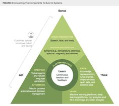 """Internet of Things on Twitter: """"Building an #ArtificialIntelligence system? @forrester illustrates how to connect the components to sense, act and think. https://t.co/Vb5qGfaO99"""""""