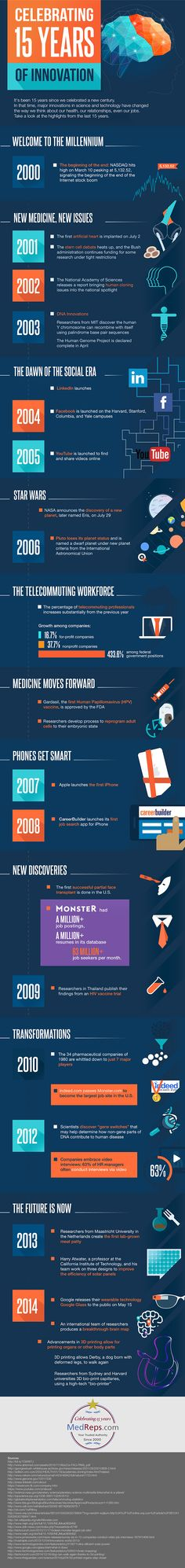 A Look Back At The Major Innovations That Have Shaped The Millennium (Infographic)