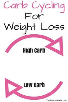 Carb Cycling for Weight Loss. What is carb cycling? Is it right for you? Click here to learn more!