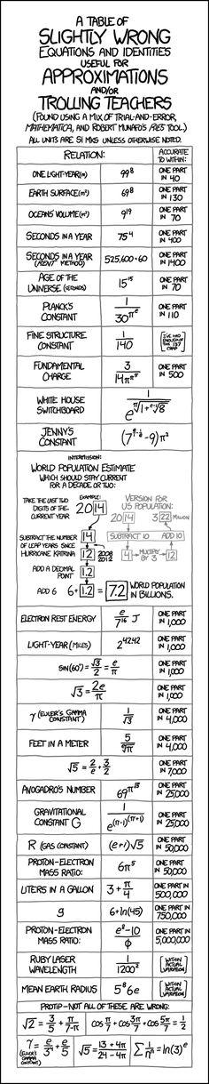 xkcd:近似表
