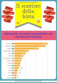 Alemania, el mayor exportador de cerveza de Europa