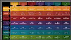 What Personality Archetype Are You? Fascination Advantage with Sally Hogshead
