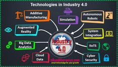 Industry is the current trend of automation and data exchange based on the cyber-physical transformation of machining and manufacturing. What Is Industry, Mechatronics Engineering, 4 Industrial Revolutions, Fourth Industrial Revolution, Cloud Data, Information And Communications Technology, Control Unit, Asset Management, Nanotechnology