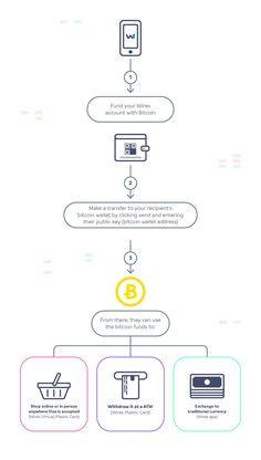 how to make money on mturk