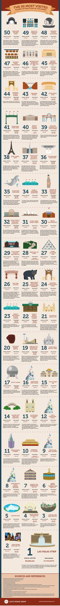 The World's 50 Most Visited Tourist Attractions in the World. I've been lucky enough to have been to 20 of these places (Disney is on here a lot...)!