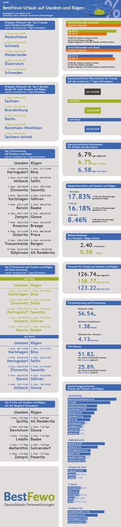 BestFewo nimmt die beliebtesten Ferienregionen in Deutschland unter die Lupe: @ruegen und #usedom.