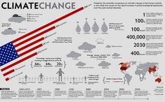 Climate Change Infographic. I like the format, so use to seeing vertical ones.