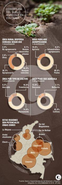 Colombia implementa política para desarrollo del agro