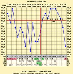 A great site to help you track your basal body temperature with lots of information about fertility and conception