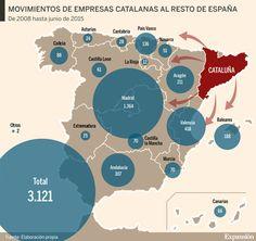 Más de 3.000 empresas se van de Cataluña desde el inicio del desafío secesionista