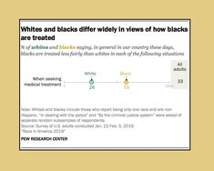 26% of whites and 59% of blacks say blacks are treated less fairly than whites when seeking medical treatment. Source: Pew Research Center Pew Research Center, Pro Gun, Political Issues, Us History, Health Care, Politics, Medical, Treats, Sayings