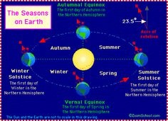EARTH'S Seasons - Zoom Astronomy  BFSU D6