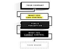 What is branding? #brands