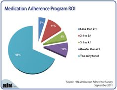 What's the ROI from Medication   Adherence Programs?