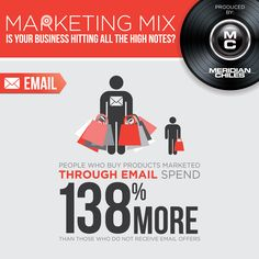 Whoever said email marketing was dead must not have been using it correctly. Today's statistic proves that it is here to stay! By providing your customers with weekly reminders of your products and discounts, you can draw them in and give your business another opportunity to speak to your customers.  For information on how to add email marketing to your marketing mix, contact Meridian-Chiles!  The full infographic can be found here: http://bit.ly/1eA1fe8