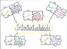 Mapa Mental: Intertextualidade