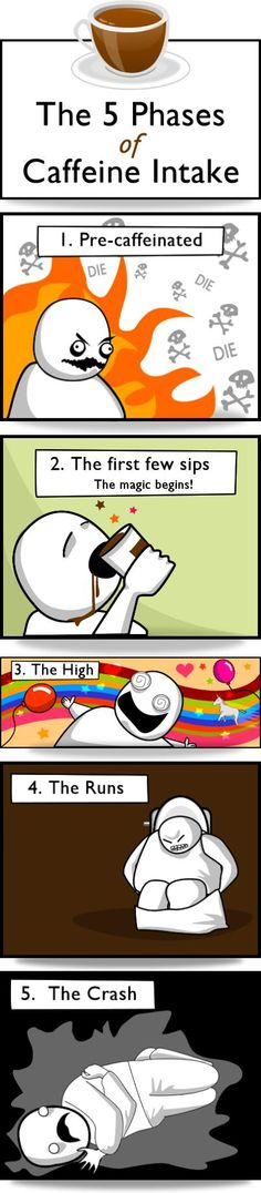 The 5 Phases of Caffeine Intake