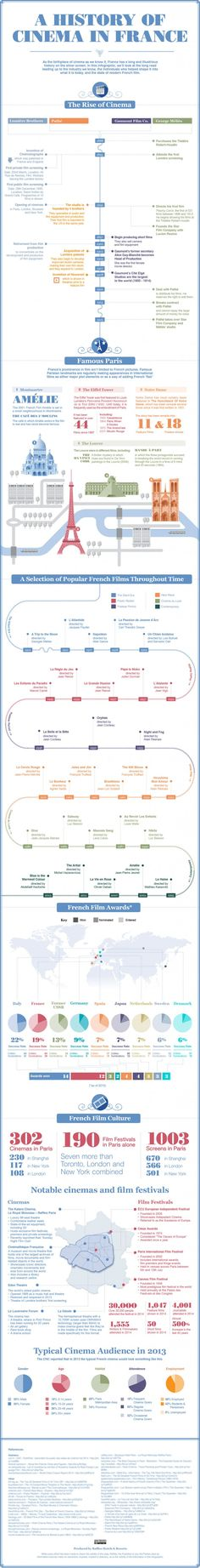 A Selective History of Cinema in France #infographic #infographics #film