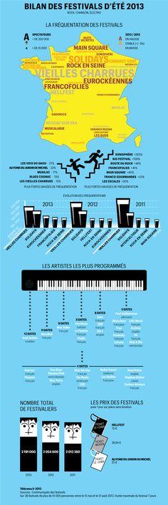 Infographie : bilan des festivals d'été 2013 - Festivals d'été 2013 - Télérama.fr