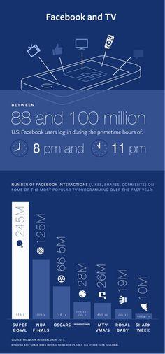 Facebook diventa sempre più Twitter con nuovi strumenti per le Tv
