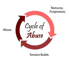 A never ending cycle.  Pay very close attention.