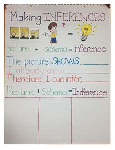 Making Inferences chart for a classroom - building reading skills, reading classroom ideas Reading Lessons, Reading Strategies, Reading Activities, Reading Skills, Reading Comprehension, Comprehension Strategies, Thinking Strategies, Reading Projects, Math Lessons