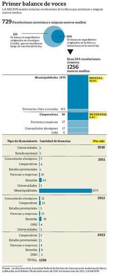 El 94% de los medios creados con la nueva ley es estatal - 02.05.2013 - lanacion.com