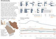 Oil and security Information Design, Saudi Arabia, Infographic