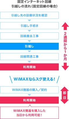 固定インターネット回線 引越しの流れ(固定回線の場合) 引越し先の設備状況を確認し、引越し手続きから回線撤去工事、引越し、回線開通工事、利用開始まで2週間から1か月 WiMAXならスグ使える!WiMAX機器の購入/契約で即日利用開始 WiMAX機器を購入した当日から利用可能!