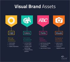 How-to-Stay-on-Brand-and-True-to-Your-Visual-Identity-Visual-Brand-Assets brand identity marking the market How-to-Stay-on-Brand-and-True-to-Your-Visu. Brand Identity Design, Branding Design, Logo Design, Branding Ideas, Identity Branding, Logo Ideas, Personal Branding, Interaction Design, Creative Presentation Ideas